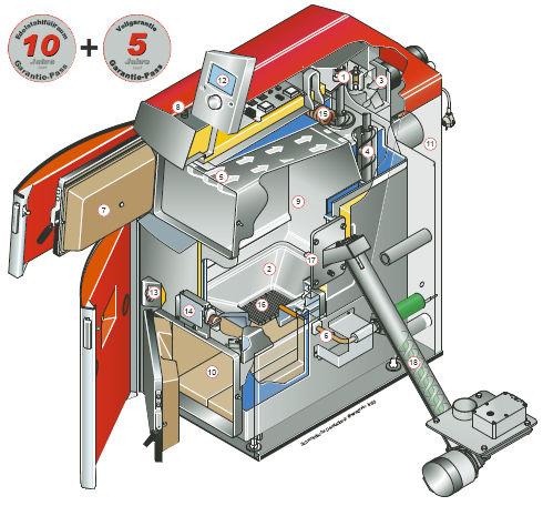 InstallationsProfi GmbH - Scheitholz/Pellets Kombikessel