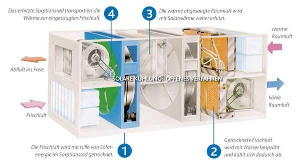 solare k hlung. Black Bedroom Furniture Sets. Home Design Ideas